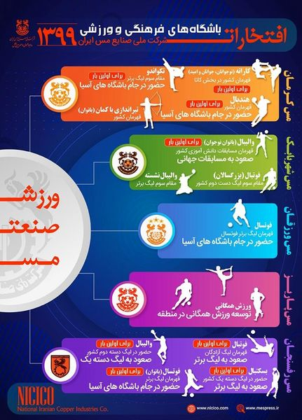 مروری بر مهمترین افتخارات باشگاههای فرهنگی و ورزشی شرکت ملی صنایع مس ایران