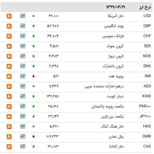 نرخ ارز بین بانکی در ۱۹ تیر؛ قیمت ۱۳ ارز کاهش یافت