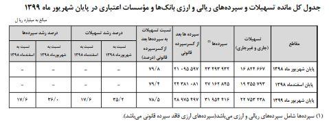 تهرانی ها در صدر سپرده گذاران بانکی