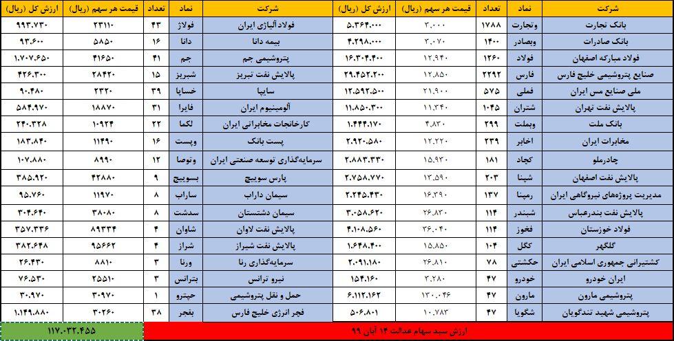 ارزش سهام عدالت امروز ۱۵ آبان ۹۹   رشد ارزش سهام عدالت بعد از انتخابات آمریکا
