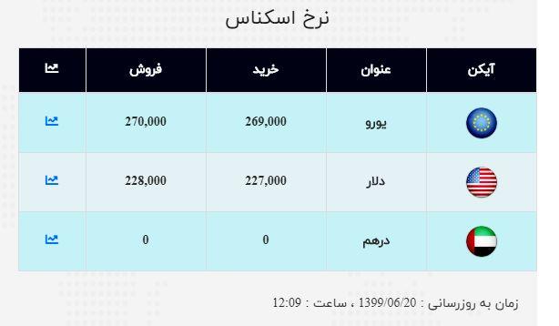 نرخ ارز آزاد در ۲۰ شهریور؛ قیمت دلار به کانال ۲۳ هزار تومانی نزدیک شد