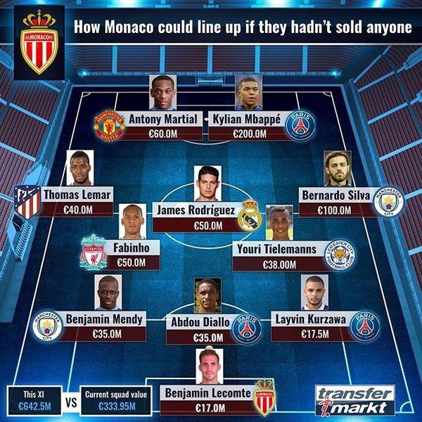 ترکیب موناکو در صورتیکه هیچ یک از بازیکنان خود را نمی فروخت+عکس