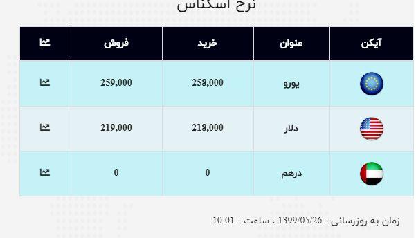 نرخ ارز آزاد در ۲۶ مرداد