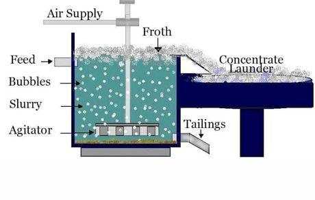 بومیسازی ماده شیمیاییMIBC با حمایت شرکتهای گلگهر و گهر روش
