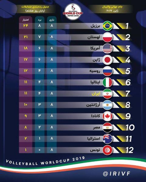 جدول ردهبندی جام جهانی والیبال 2019+عکس