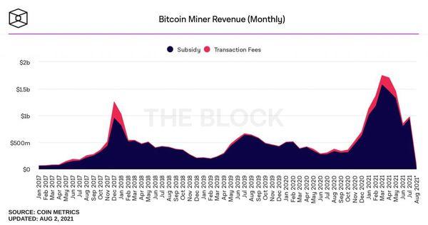 در ماه گذشته ماینرهای بیت کوین حدود ۱ میلیارد دلار درآمد داشتهاند!