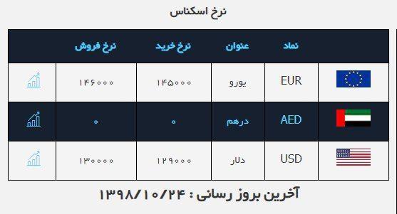 پافشاری دلار در کانال ۱۳ هزار تومان