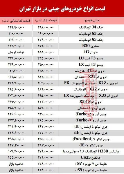 قیمت خودرو چینی در بازار تهران/ هاوال 285 میلیون